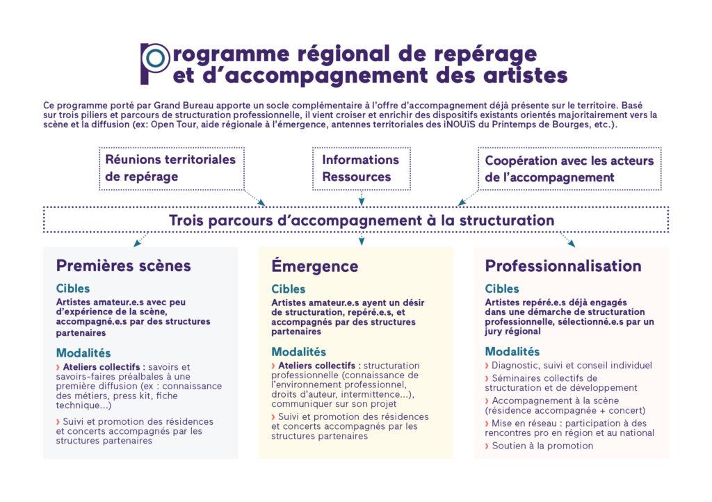schéma programme accompagnement régional Grand Bureau