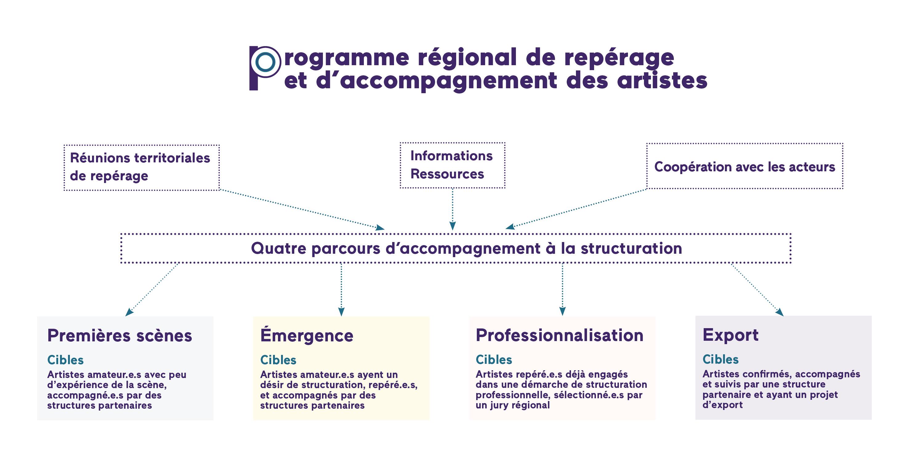 programme regional repérage et acc des artistes grand bureau